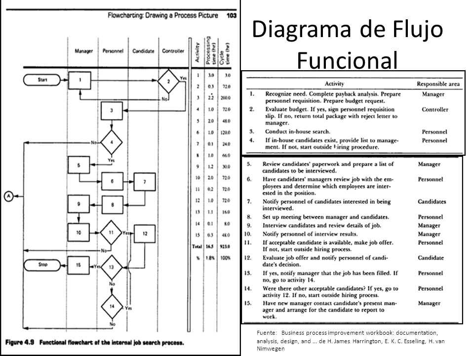 Diagrama de Flujo Funcional Fuente: Business process improvement workbook: documentation, analysis, design, and...‎ de H.