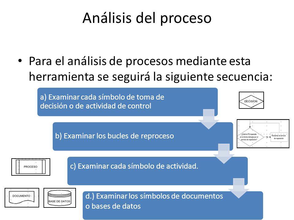 Análisis del proceso Para el análisis de procesos mediante esta herramienta se seguirá la siguiente secuencia: a) Examinar cada símbolo de toma de decisión o de actividad de control b) Examinar los bucles de reproceso c) Examinar cada símbolo de actividad.
