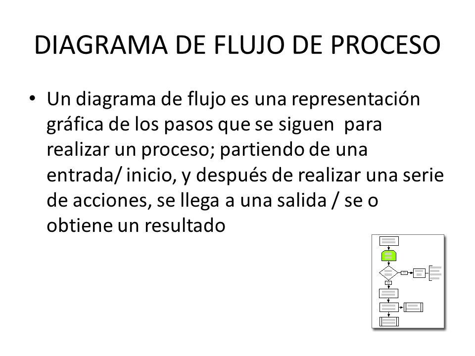 DIAGRAMA DE FLUJO DE PROCESO Un diagrama de flujo es una representación gráfica de los pasos que se siguen para realizar un proceso; partiendo de una entrada/ inicio, y después de realizar una serie de acciones, se llega a una salida / se o obtiene un resultado