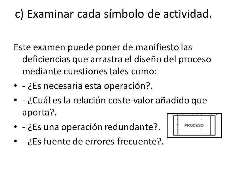 c) Examinar cada símbolo de actividad.