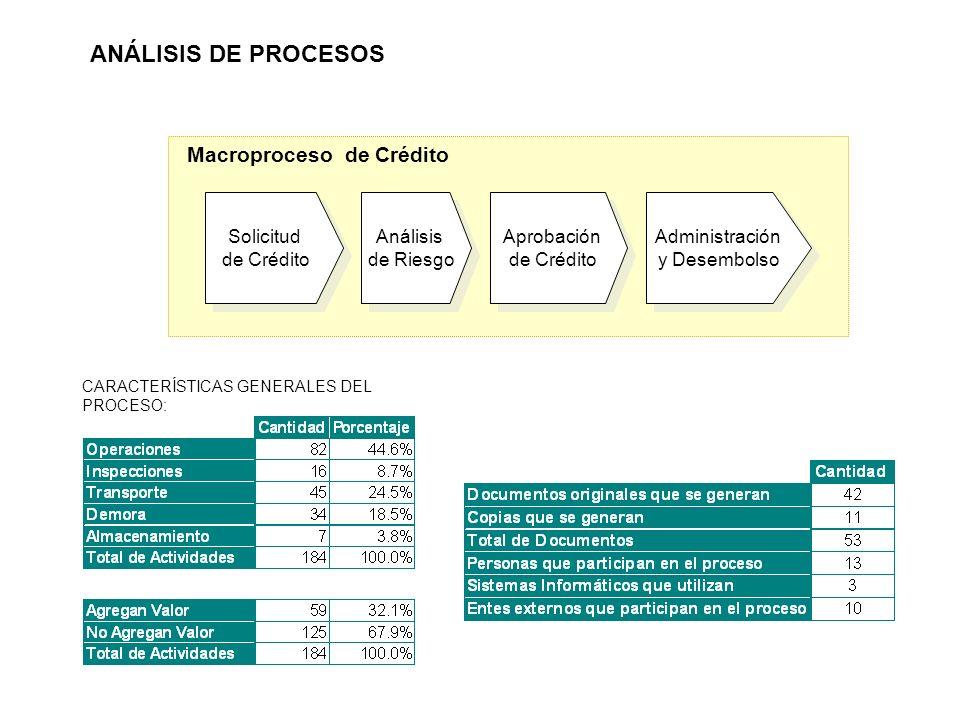 CARACTERÍSTICAS GENERALES DEL PROCESO: Solicitud de Crédito Solicitud de Crédito Análisis de Riesgo Análisis de Riesgo Aprobación de Crédito Aprobación de Crédito Administración y Desembolso Administración y Desembolso Macroproceso de Crédito ANÁLISIS DE PROCESOS