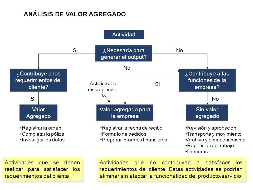 Actividades que no contribuyen a satisfacer los requerimientos del cliente.