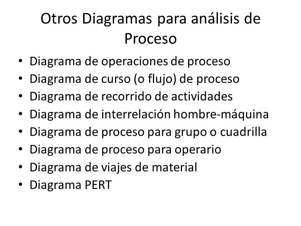 Otros Diagramas para análisis de Proceso Diagrama de operaciones de proceso Diagrama de curso (o flujo) de proceso Diagrama de recorrido de actividades Diagrama de interrelación hombre-máquina Diagrama de proceso para grupo o cuadrilla Diagrama de proceso para operario Diagrama de viajes de material Diagrama PERT
