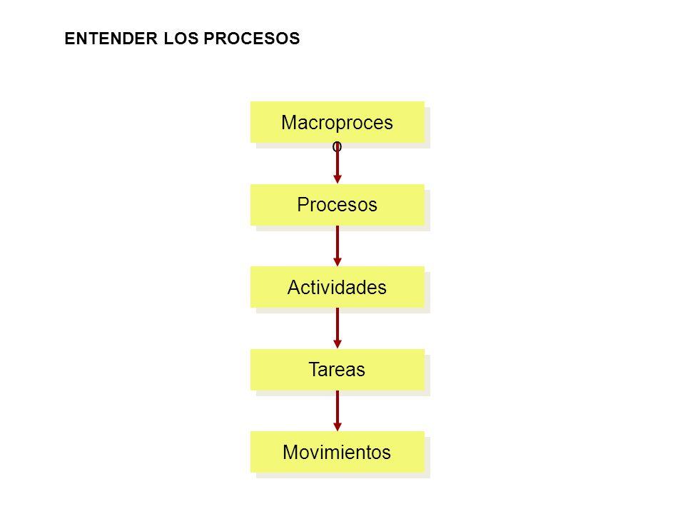 Macroproces o ENTENDER LOS PROCESOS ProcesosActividadesTareasMovimientos