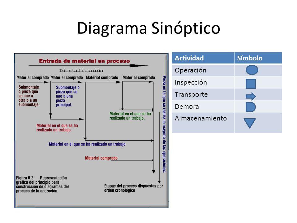 Diagrama Sinóptico ActividadSímbolo Operación Inspección Transporte Demora Almacenamiento