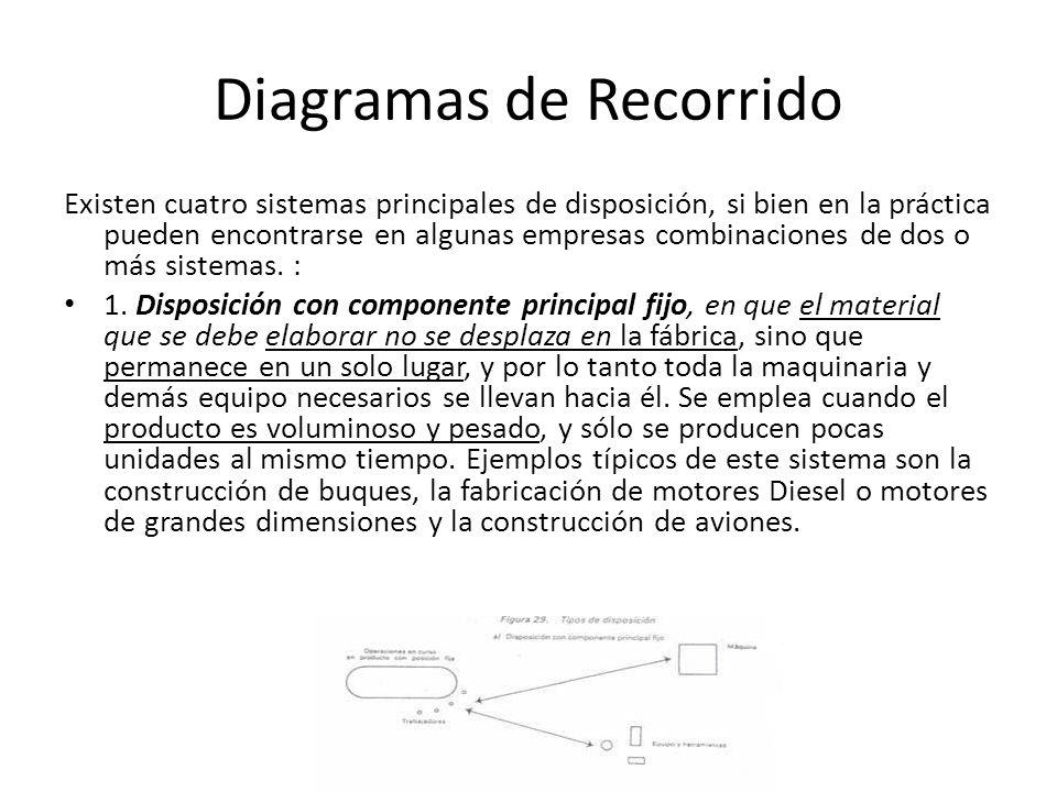 Diagramas de Recorrido Existen cuatro sistemas principales de disposición, si bien en la práctica pueden encontrarse en algunas empresas combinaciones de dos o más sistemas.