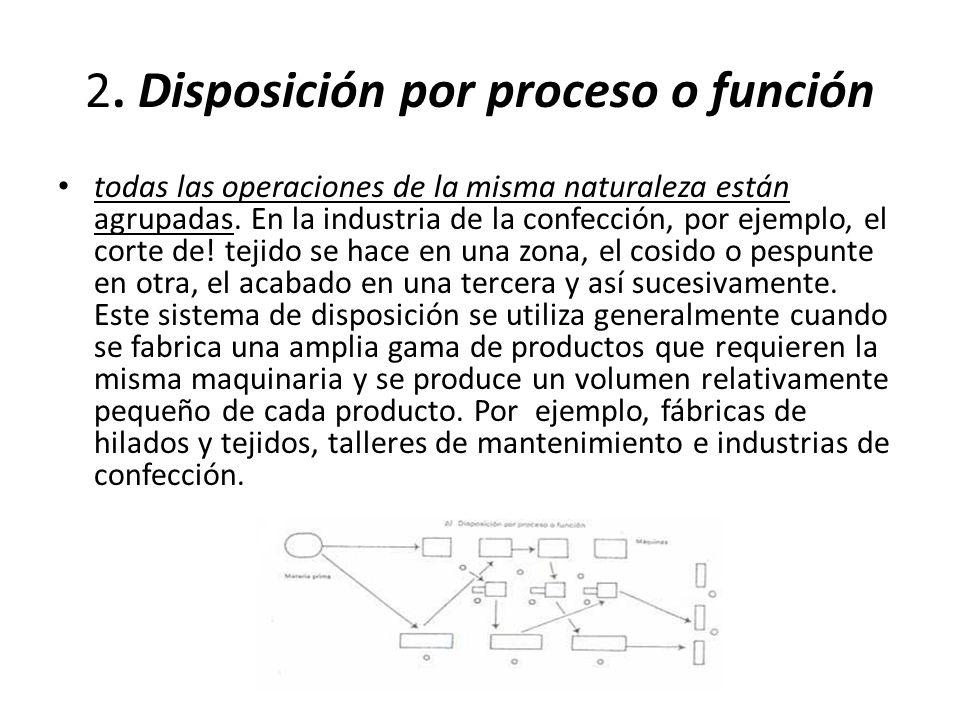 2. Disposición por proceso o función todas las operaciones de la misma naturaleza están agrupadas.