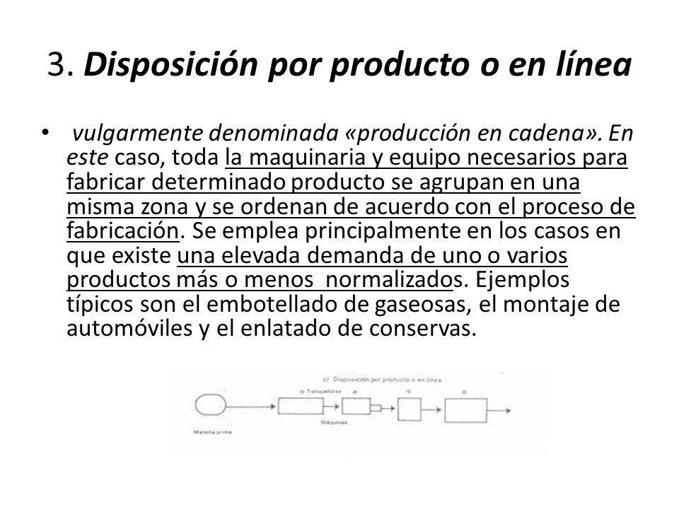 3. Disposición por producto o en línea vulgarmente denominada «producción en cadena».