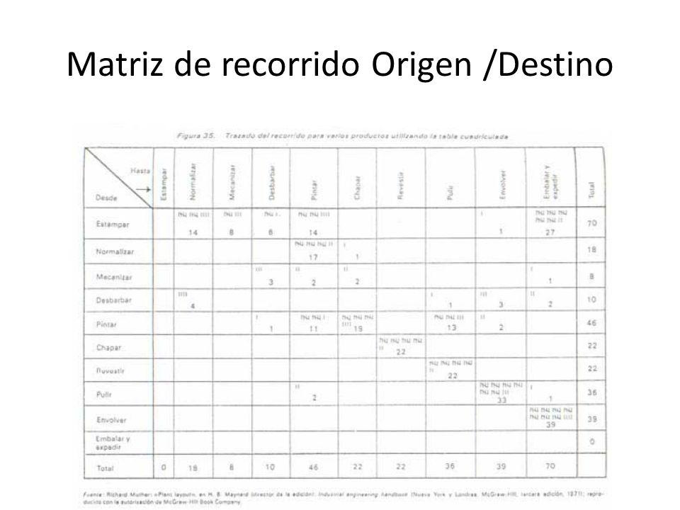 Matriz de recorrido Origen /Destino
