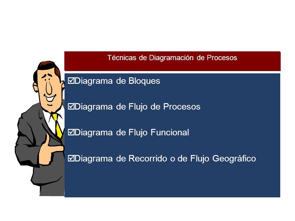  Diagrama de Bloques  Diagrama de Flujo de Procesos  Diagrama de Flujo Funcional  Diagrama de Recorrido o de Flujo Geográfico Técnicas de Diagramación de Procesos
