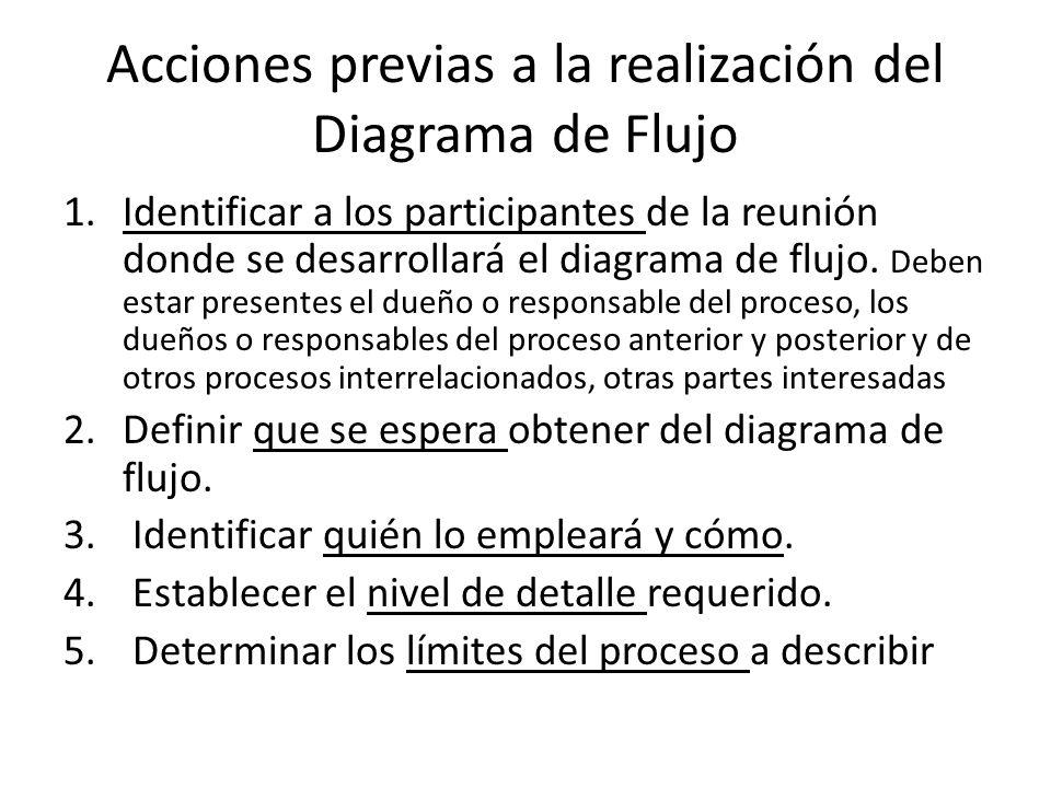 Acciones previas a la realización del Diagrama de Flujo 1.Identificar a los participantes de la reunión donde se desarrollará el diagrama de flujo.