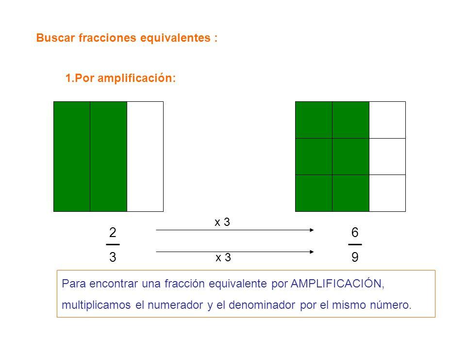 Buscar fracciones equivalentes : 1.Por amplificación: 2323 6969 x 3 Para encontrar una fracción equivalente por AMPLIFICACIÓN, multiplicamos el numera