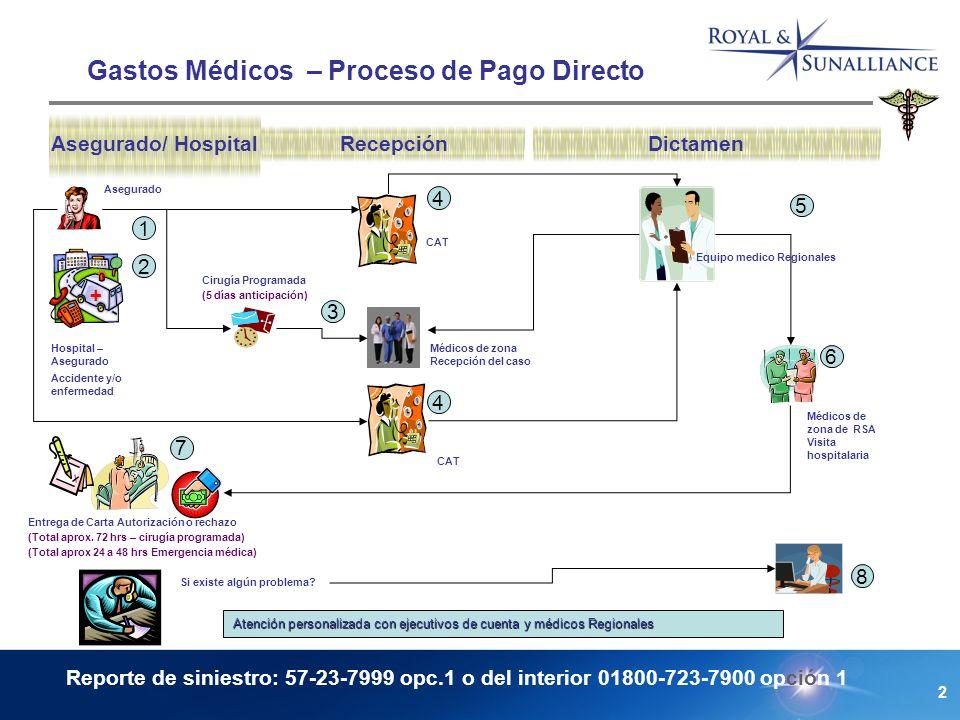 2 Gastos Médicos – Proceso de Pago Directo Asegurado/ HospitalRecepciónDictamen (Total aprox 24 a 48 hrs Emergencia médica) (Total aprox.