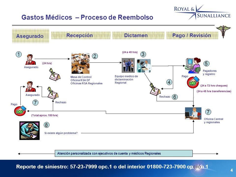 4 Gastos Médicos – Proceso de Reembolso Asegurado RecepciónDictamen (24 a 72 hrs cheques) (24 a 48 hrs) (Total aprox.