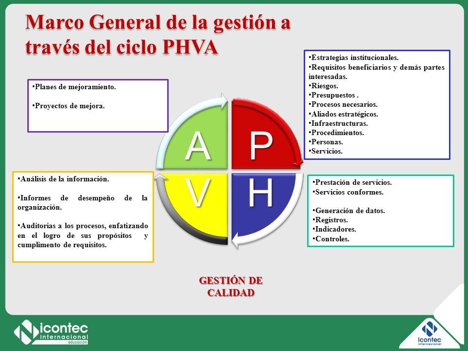 3 11V01-V1 P HV A Marco General de la gestión a través del ciclo PHVA Estrategias institucionales.