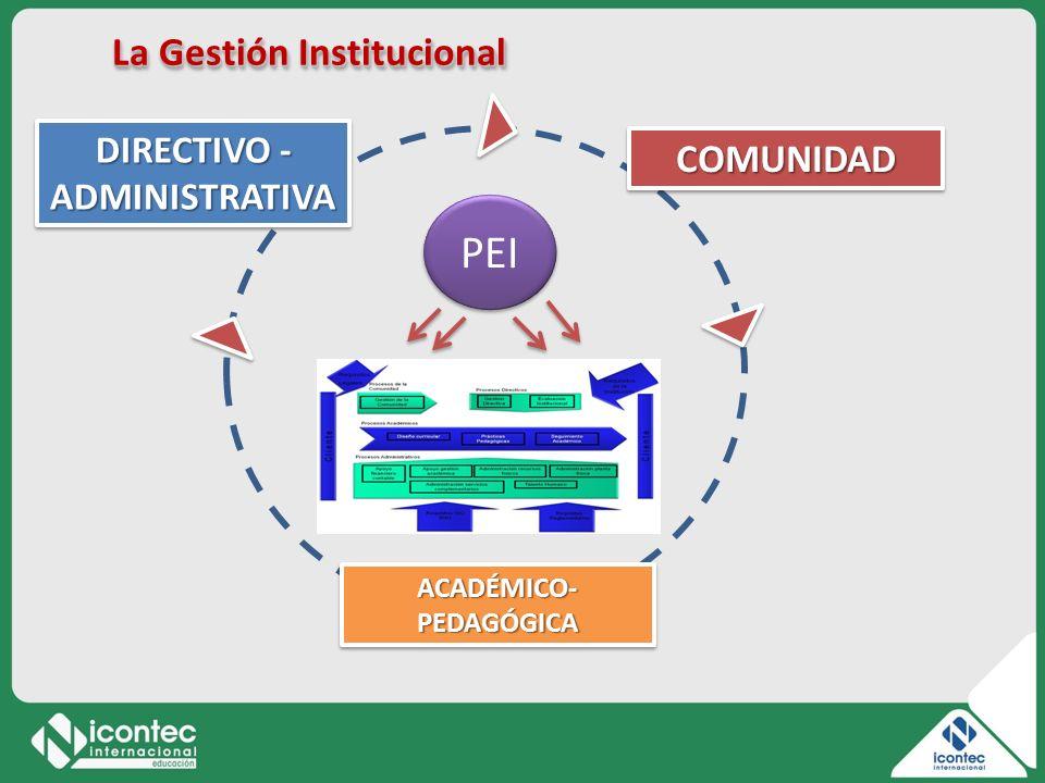 La Gestión Institucional COMUNIDADCOMUNIDAD ACADÉMICO- PEDAGÓGICA DIRECTIVO - ADMINISTRATIVA PEI