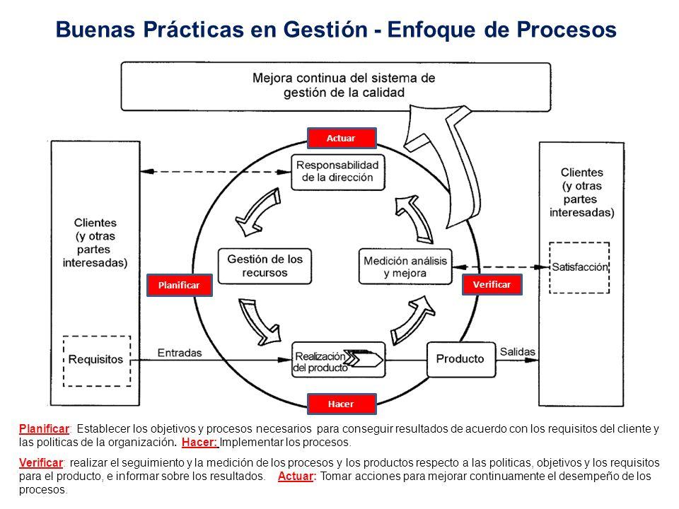 Planeamiento Estratégico Buenas Prácticas/Sistemas de Gestión Deben estar alineados