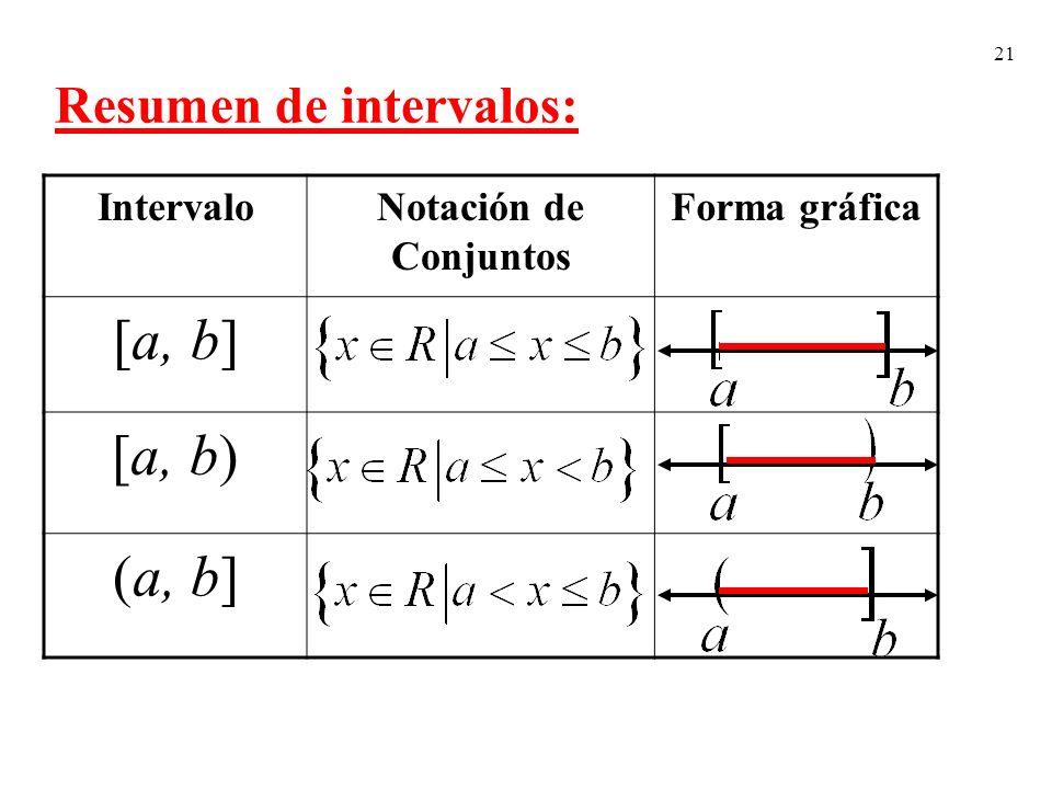 21 Resumen de intervalos: IntervaloNotación de Conjuntos Forma gráfica [a, b] [a, b) (a, b]