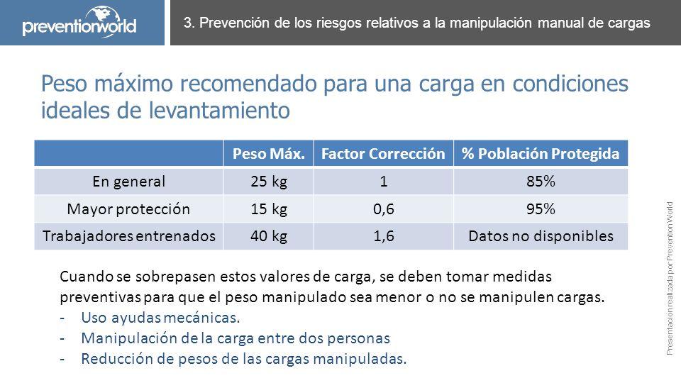 Presentación realizada por Prevention World 3. Prevención de los riesgos relativos a la manipulación manual de cargas Peso máximo recomendado para una