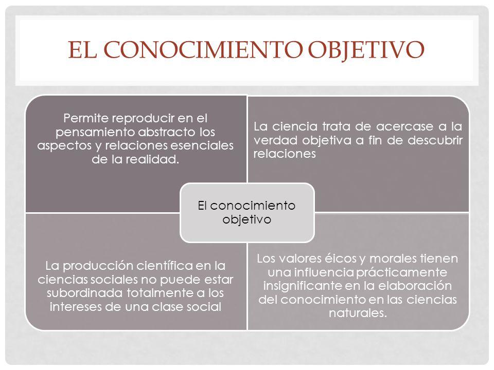 EL CONOCIMIENTO OBJETIVO Permite reproducir en el pensamiento abstracto los aspectos y relaciones esenciales de la realidad.