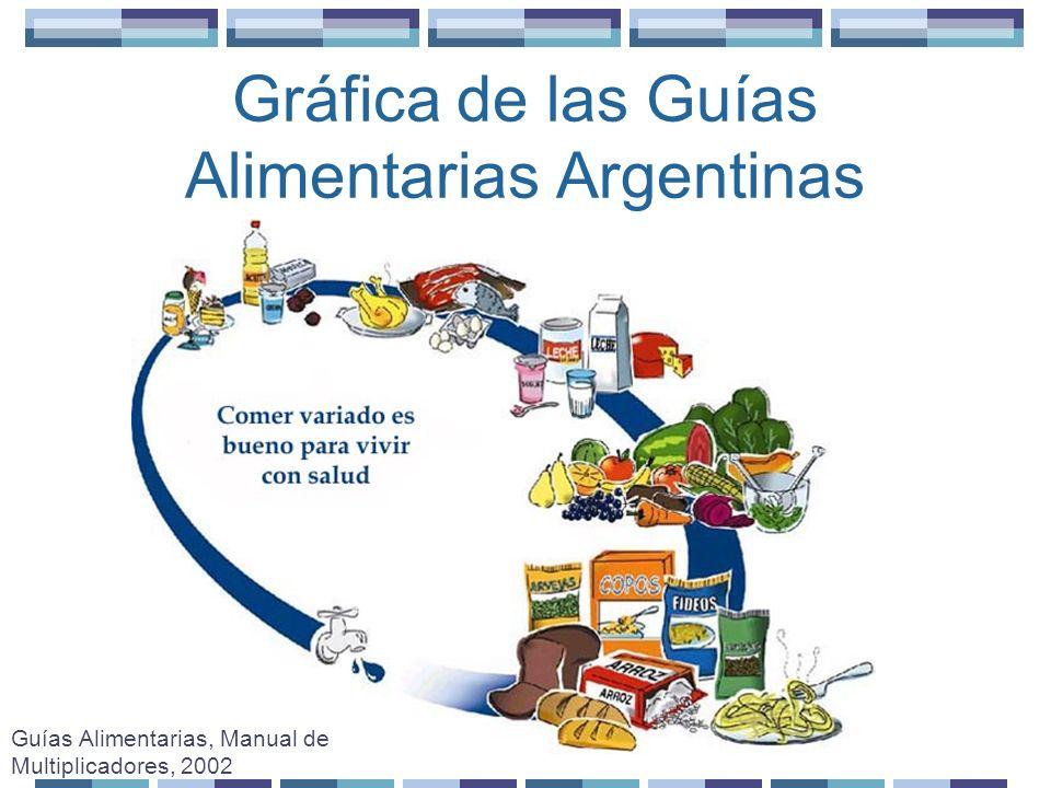 Guías Alimentarias Argentinas Las guías y la gráfica se diseñaron teniendo en cuenta: Utilizar agua potable para beber y para preparar alimentos.