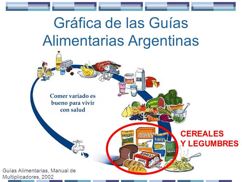 Grupos a los que corresponden los alimentos incluidos en las recetas Guías Alimentarias, Manual de Multiplicadores, 2002 ACEITES Y GRASAS Aceite Manteca DULCES Y AZUCARES Azúcar