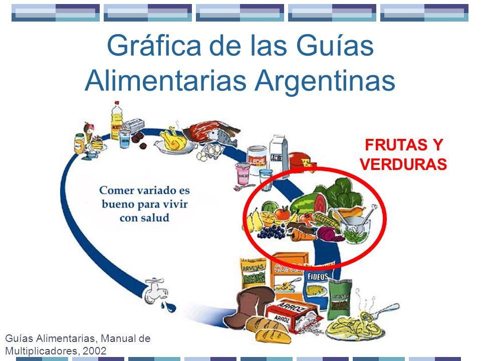 Grupo de frutas y verduras (I) ¿Qué nos aportan.