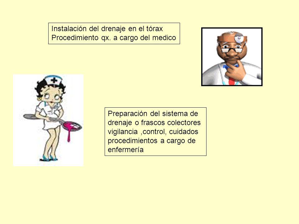 Instalación del drenaje en el tórax Procedimiento qx. a cargo del medico Preparación del sistema de drenaje o frascos colectores vigilancia,control, c