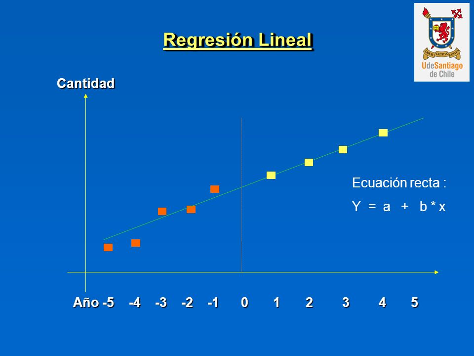 Regresión Lineal Año -5 -4 -3 -2 -1 0 1 2 3 4 5 Cantidad Ecuación recta : Y = a + b * x