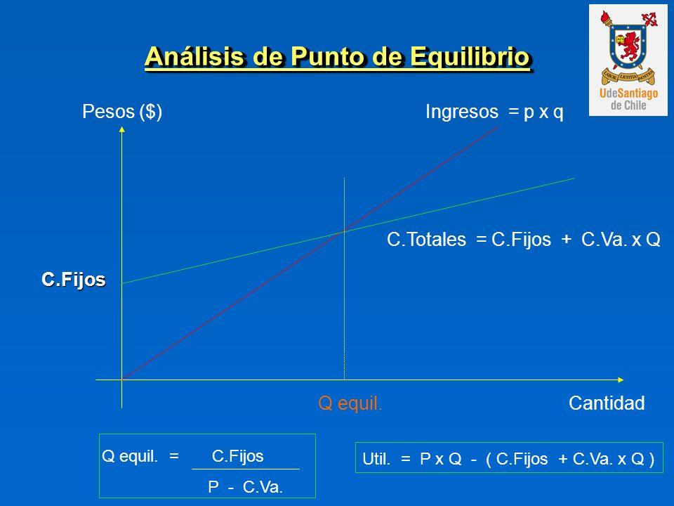 Análisis de Punto de Equilibrio Cantidad Pesos ($) C.Fijos Ingresos = p x q C.Totales = C.Fijos + C.Va. x Q Q equil. Q equil. = C.Fijos P - C.Va. Util