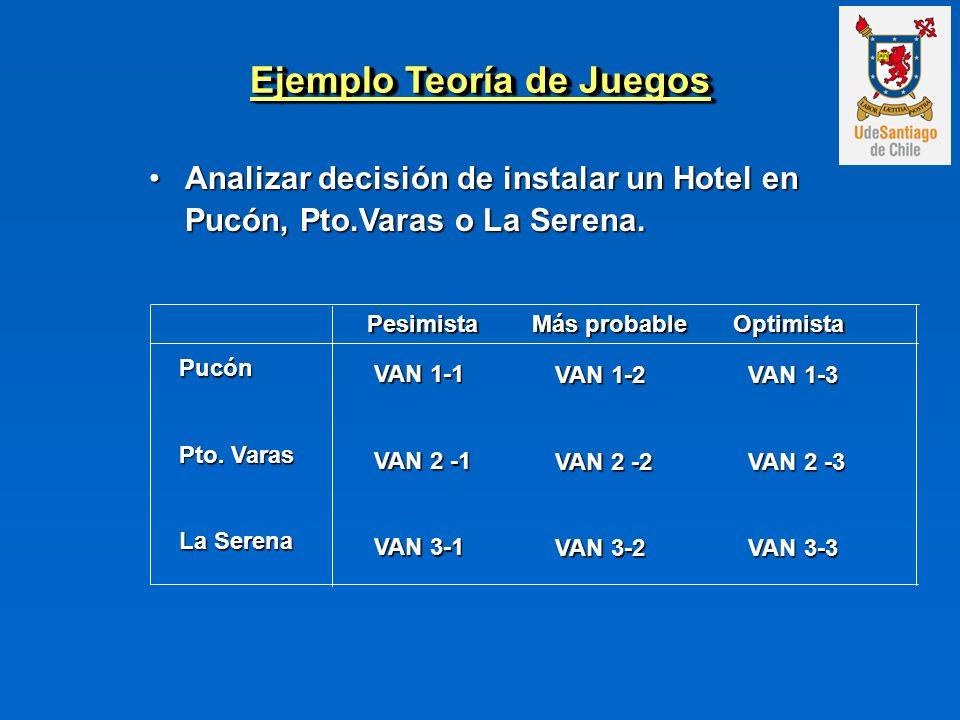 Ejemplo Teoría de Juegos Analizar decisión de instalar un Hotel en Pucón, Pto.Varas o La Serena.Analizar decisión de instalar un Hotel en Pucón, Pto.V
