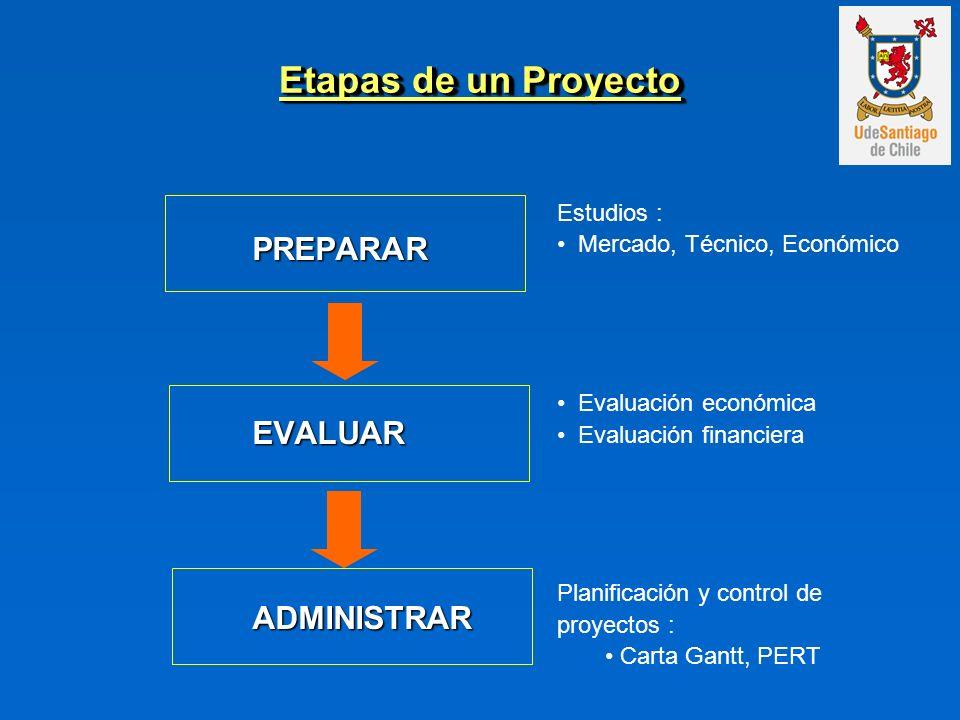PREPARAREVALUARADMINISTRAR Etapas de un Proyecto Estudios : Mercado, Técnico, Económico Evaluación económica Evaluación financiera Planificación y con