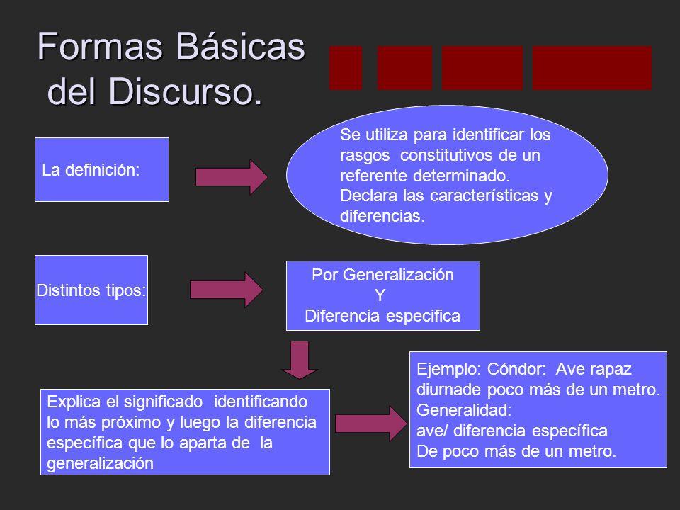 Formas Básicas del Discurso.
