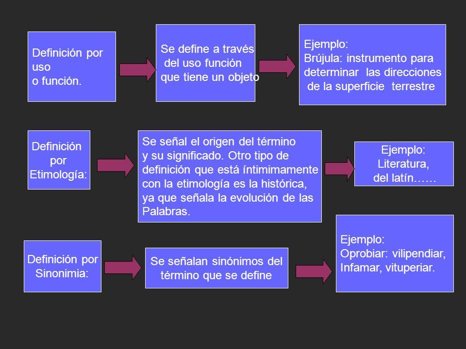 Definición por uso o función.
