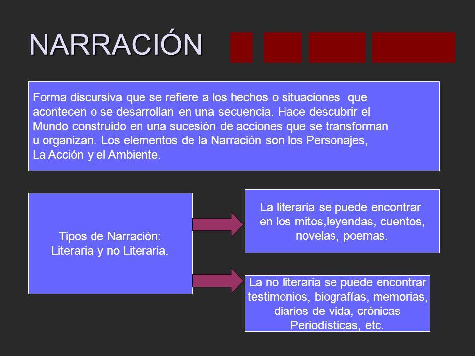 NARRACIÓN Forma discursiva que se refiere a los hechos o situaciones que acontecen o se desarrollan en una secuencia.