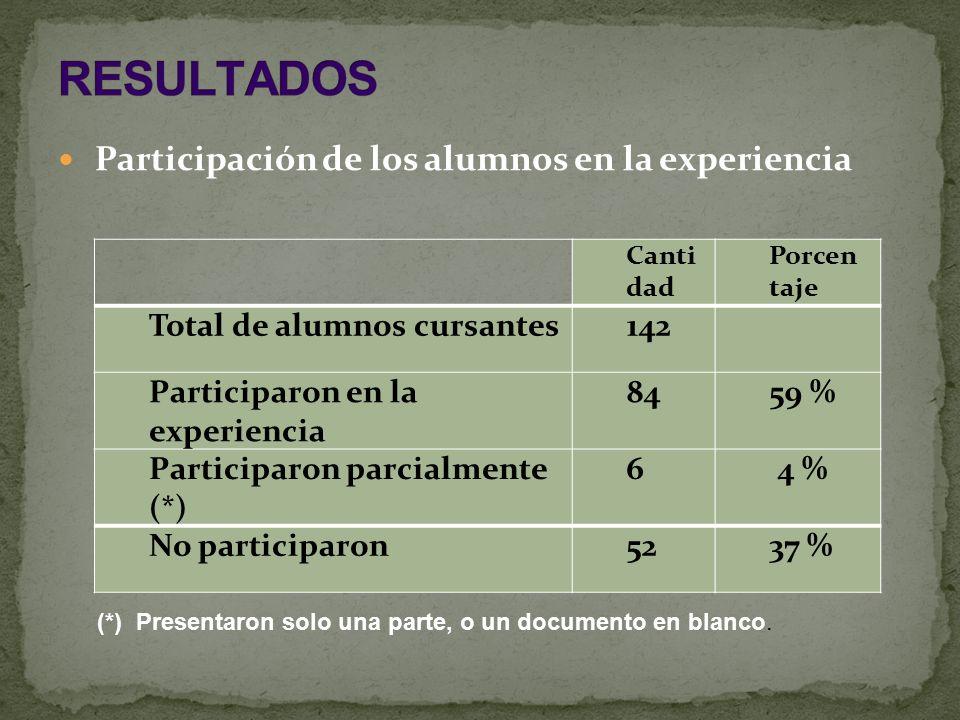 Participación de los alumnos en la experiencia Canti dad Porcen taje Total de alumnos cursantes142 Participaron en la experiencia 8459 % Participaron parcialmente (*) 6 4 % No participaron5237 % (*) Presentaron solo una parte, o un documento en blanco.