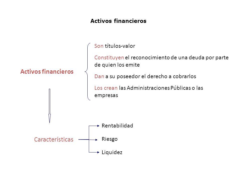 Activos financieros Son títulos-valor Constituyen el reconocimiento de una deuda por parte de quien los emite Dan a su poseedor el derecho a cobrarlos Los crean las Administraciones Públicas o las empresas Características Rentabilidad Riesgo Liquidez