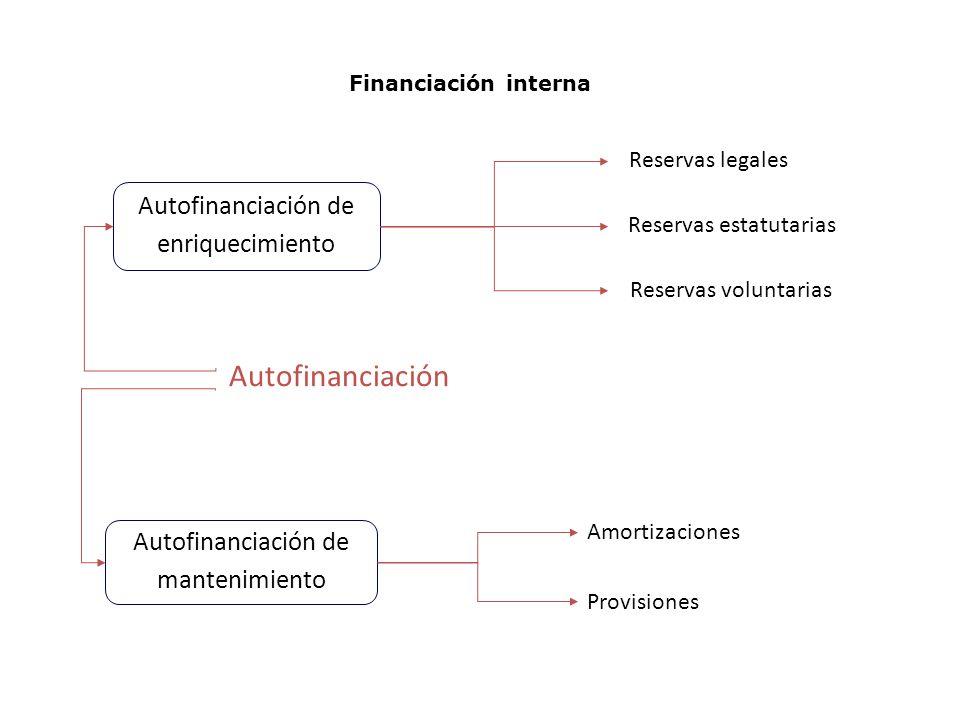 Financiación interna Autofinanciación Autofinanciación de enriquecimiento Autofinanciación de mantenimiento Reservas legales Reservas estatutarias Reservas voluntarias Amortizaciones Provisiones