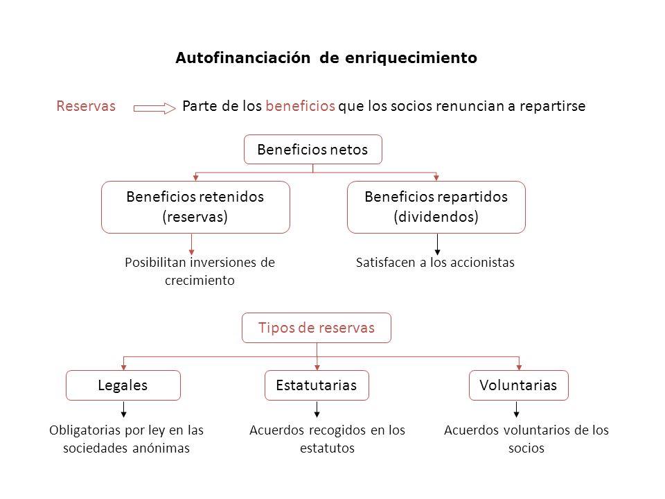 Autofinanciación de enriquecimiento ReservasParte de los beneficios que los socios renuncian a repartirse Beneficios netos Beneficios retenidos (reservas) Beneficios repartidos (dividendos) Posibilitan inversiones de crecimiento Satisfacen a los accionistas Tipos de reservas VoluntariasEstatutariasLegales Obligatorias por ley en las sociedades anónimas Acuerdos recogidos en los estatutos Acuerdos voluntarios de los socios