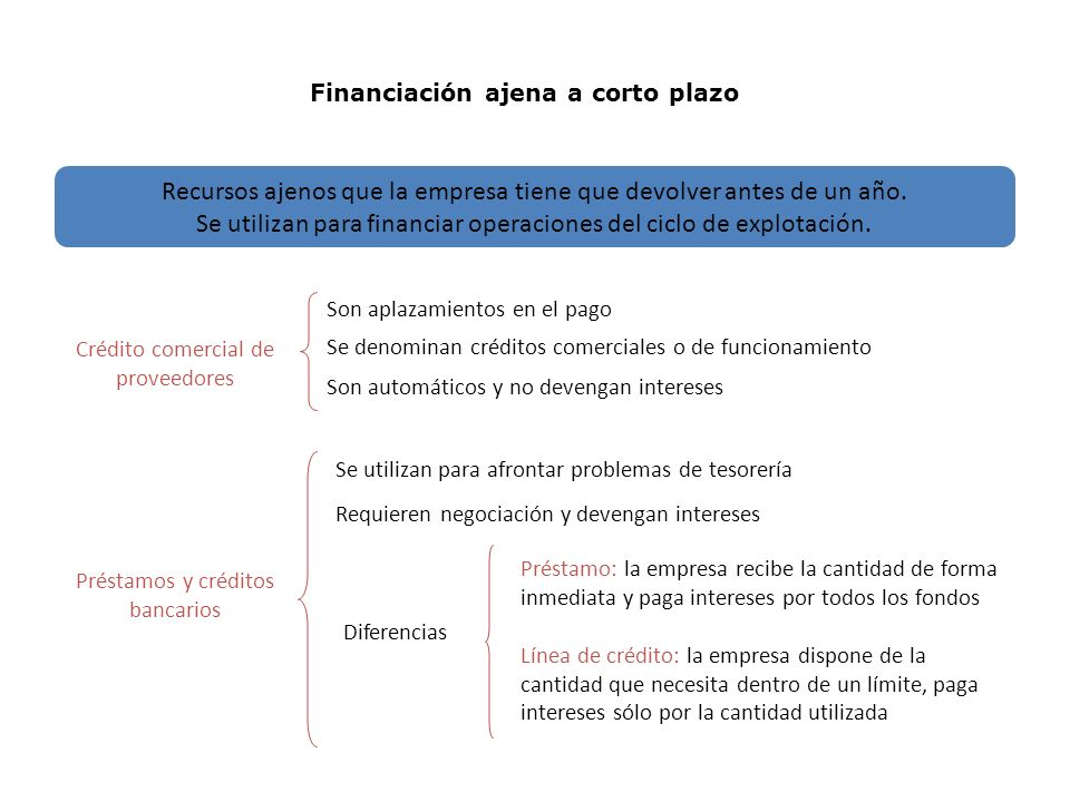 Financiación ajena a corto plazo Recursos ajenos que la empresa tiene que devolver antes de un año.