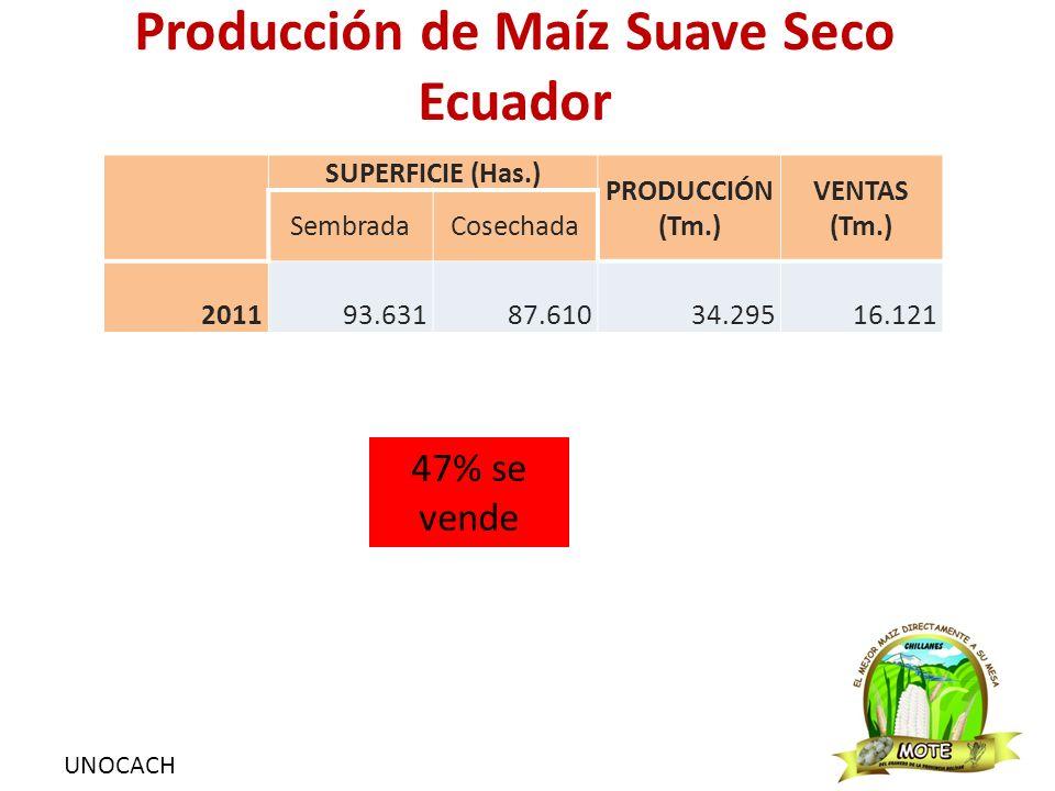 UNOCACH Producción de Maíz Suave Seco Ecuador SUPERFICIE (Has.) PRODUCCIÓN (Tm.) VENTAS (Tm.) SembradaCosechada 2011 93.631 87.610 34.295 16.121 47% se vende