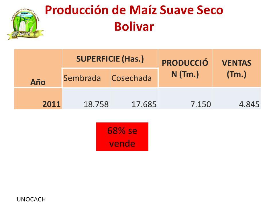 UNOCACH Producción de Maíz Suave Seco Bolivar Año SUPERFICIE (Has.) PRODUCCIÓ N (Tm.) VENTAS (Tm.) SembradaCosechada 2011 18.758 17.685 7.150 4.845 68