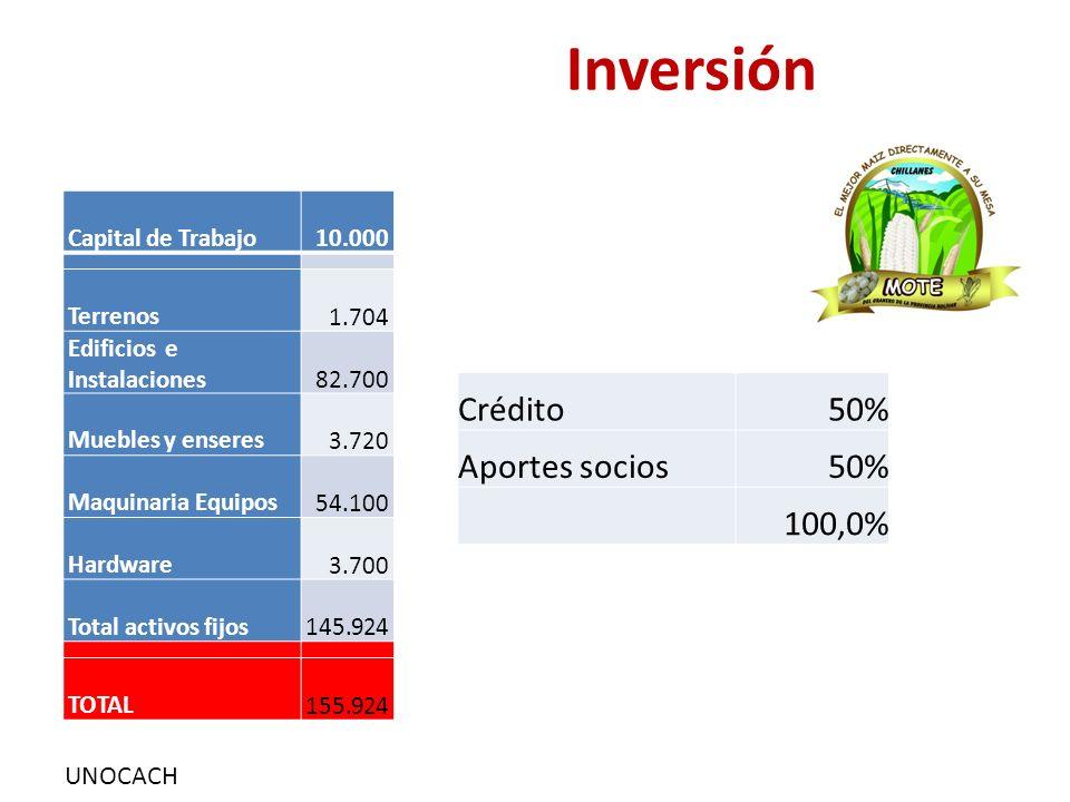 UNOCACH Inversión Capital de Trabajo 10.000 Terrenos 1.704 Edificios e Instalaciones 82.700 Muebles y enseres 3.720 Maquinaria Equipos 54.100 Hardware 3.700 Total activos fijos 145.924 TOTAL 155.924 Crédito50% Aportes socios50% 100,0%