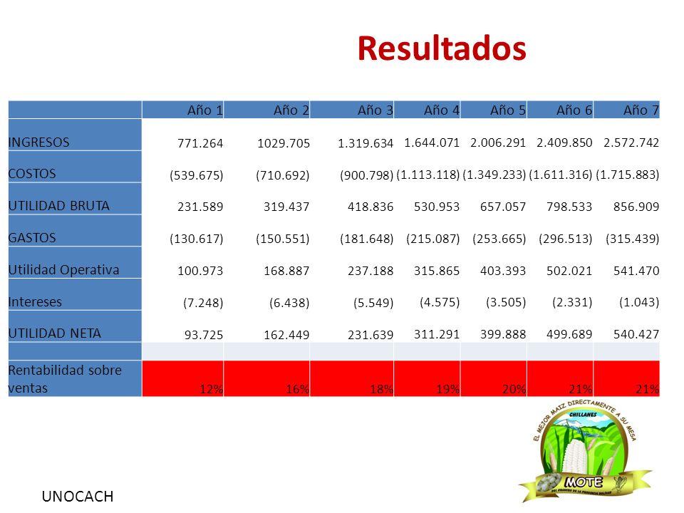 UNOCACH Resultados Año 1Año 2Año 3Año 4Año 5Año 6Año 7 INGRESOS 771.2641029.705 1.319.634 1.644.071 2.006.291 2.409.850 2.572.742 COSTOS (539.675) (71
