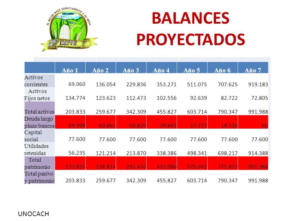UNOCACH BALANCES PROYECTADOS Año 1Año 2Año 3Año 4Año 5Año 6Año 7 Activos corrientes 69.060 136.054 229.836 353.271 511.075 707.625 919.183 Activos Fij