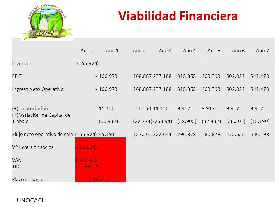 UNOCACH Viabilidad Financiera Año 0Año 1Año 2Año 3Año 4Año 5Año 6Año 7 Inversión (155.924) - - - - - - EBIT - 100.973 168.887 237.188 315.865 403.393