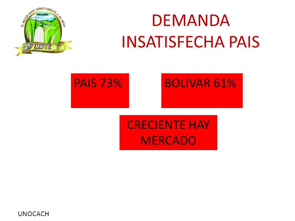 UNOCACH DEMANDA INSATISFECHA PAIS PAIS 73%BOLIVAR 61% CRECIENTE HAY MERCADO