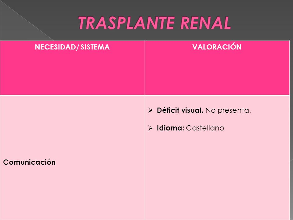 NECESIDAD/ SISTEMAVALORACIÓN Comunicación  Déficit visual. No presenta.  Idioma: Castellano