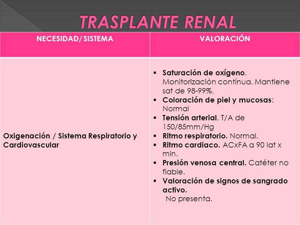 NECESIDAD/ SISTEMAVALORACIÓN Oxigenación / Sistema Respiratorio y Cardiovascular  Saturación de oxígeno.