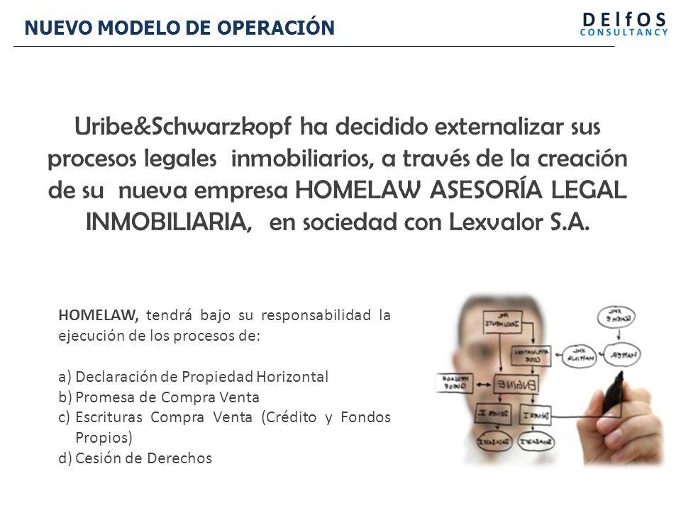 NUEVO MODELO DE OPERACIÓN Uribe&Schwarzkopf ha decidido externalizar sus procesos legales inmobiliarios, a través de la creación de su nueva empresa HOMELAW ASESORÍA LEGAL INMOBILIARIA, en sociedad con Lexvalor S.A.